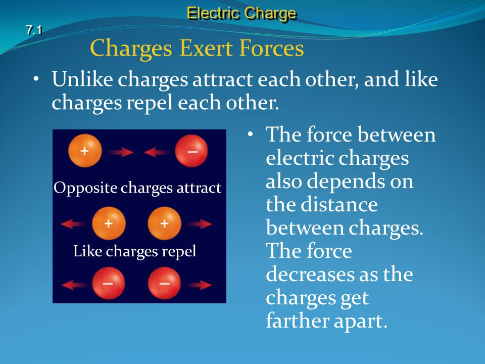 Electric Charge 7.1. Charges Exert Forces. Unlike charges attract each other, and like charges repel each other.
