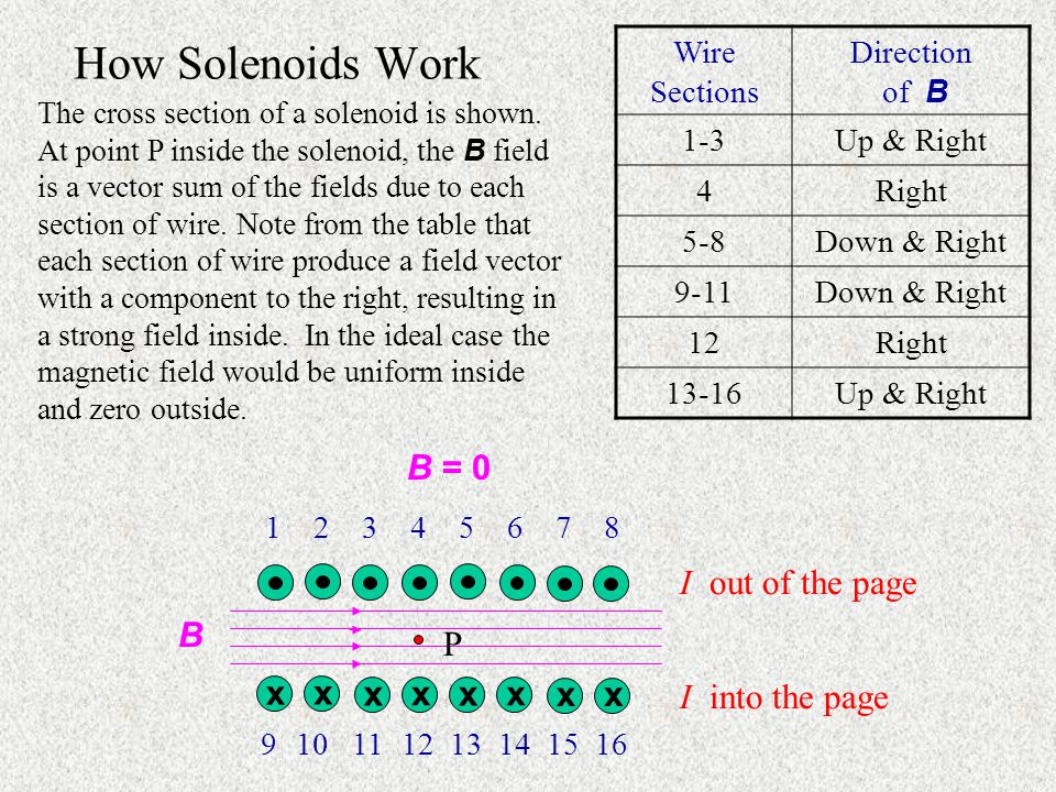 How Solenoids Work B = 0 I out of the page B P x I into the page