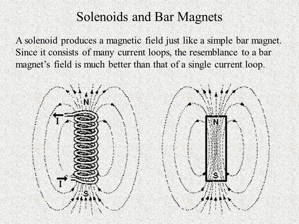 Solenoids and Bar Magnets