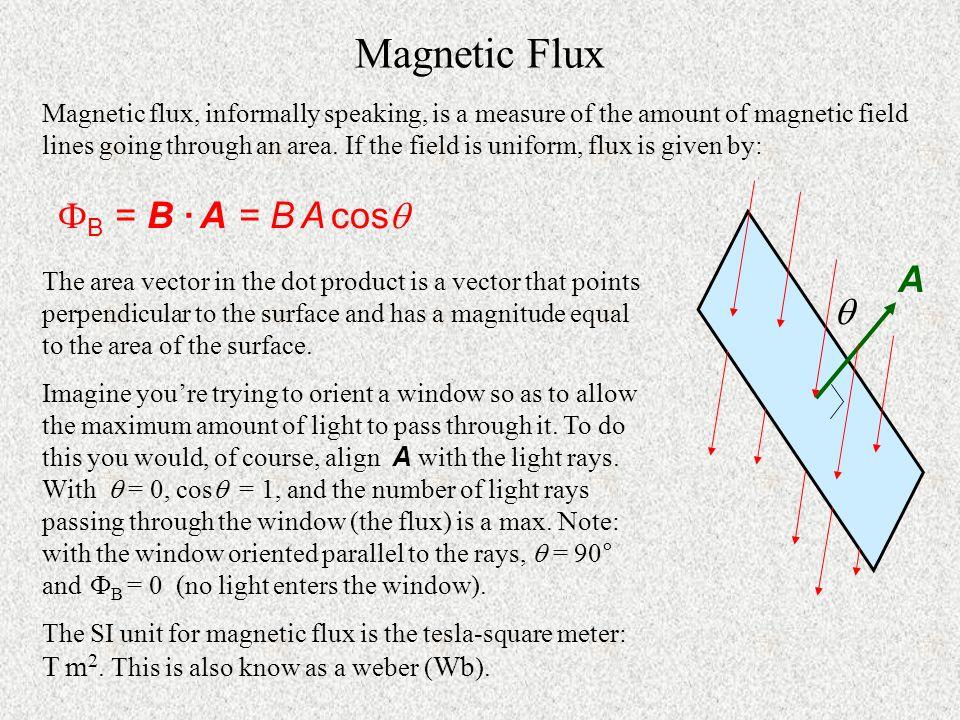 Magnetic Flux ФB = B · A = B A cos A 