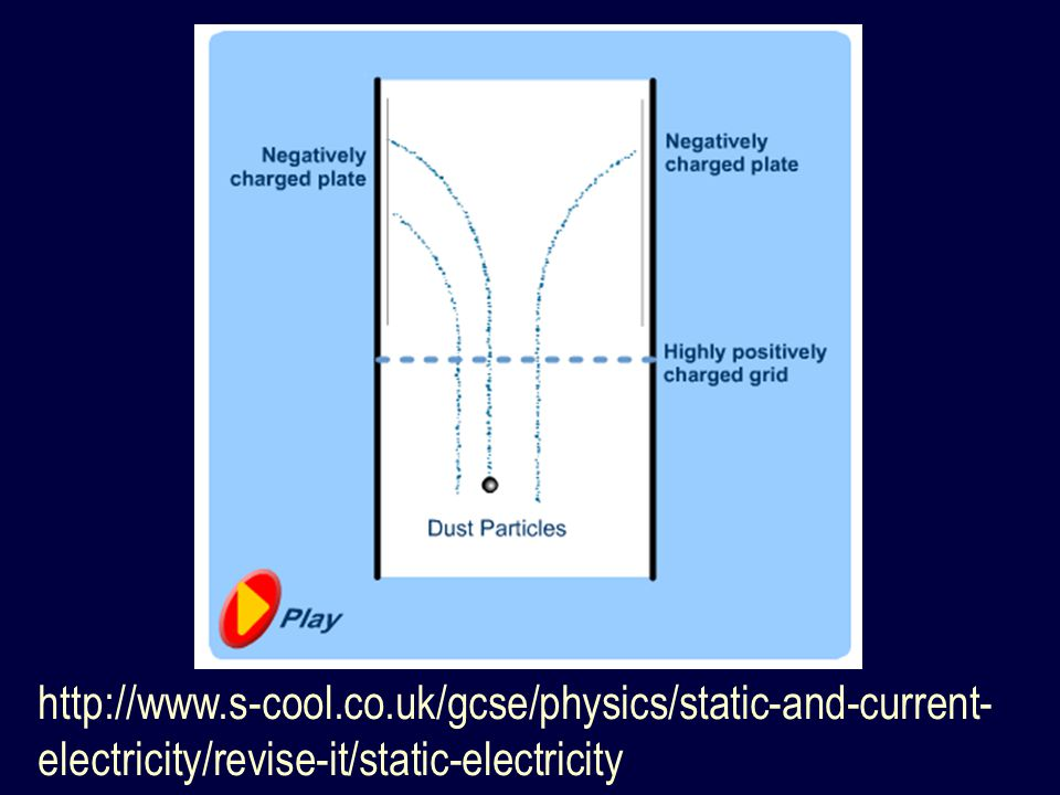 http://www.s-cool.co.uk/gcse/physics/static-and-current-electricity/revise-it/static-electricity