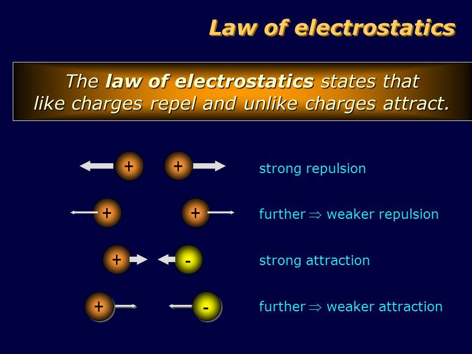 Law of electrostatics + + + - + -
