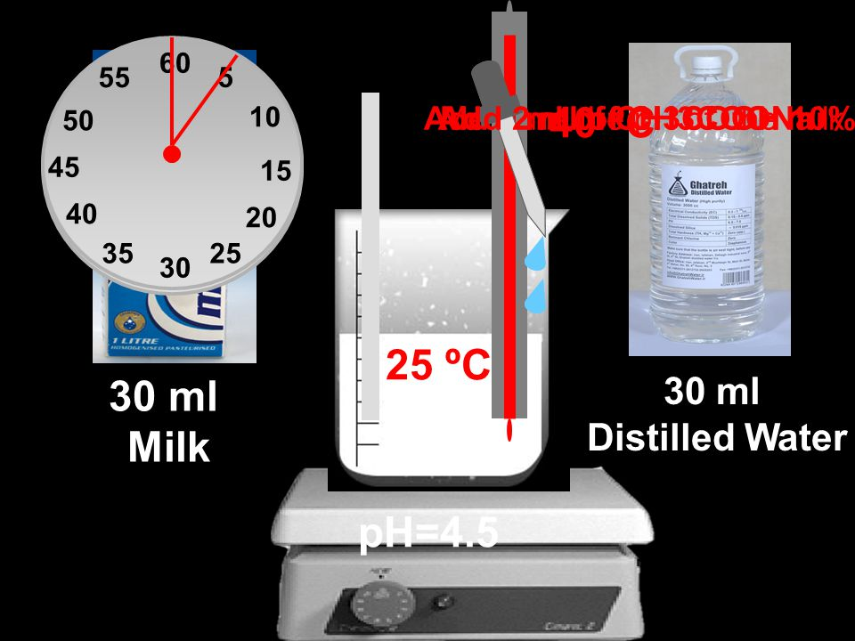 Measure the pH of the milk