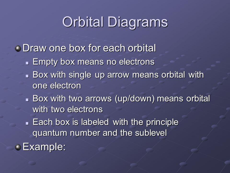 Orbital Diagrams Draw one box for each orbital Example: