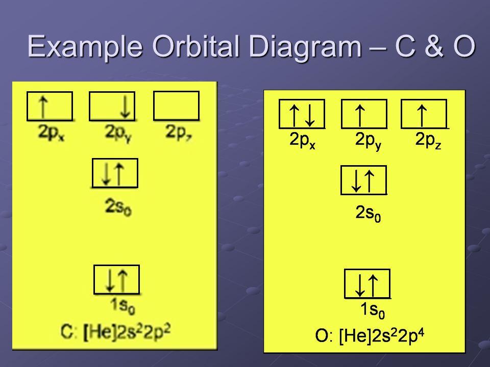 Example Orbital Diagram – C & O