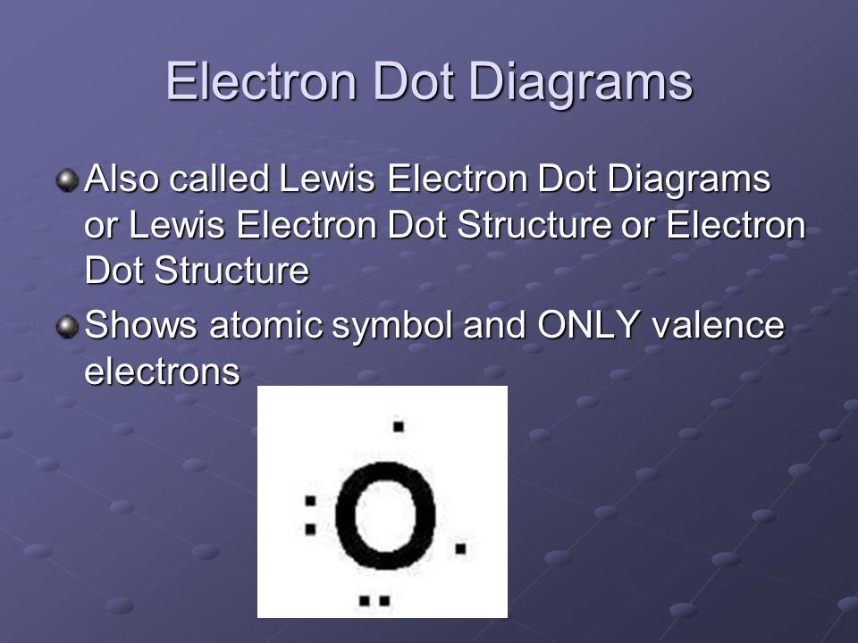 Electron Dot Diagrams Also called Lewis Electron Dot Diagrams or Lewis Electron Dot Structure or Electron Dot Structure.