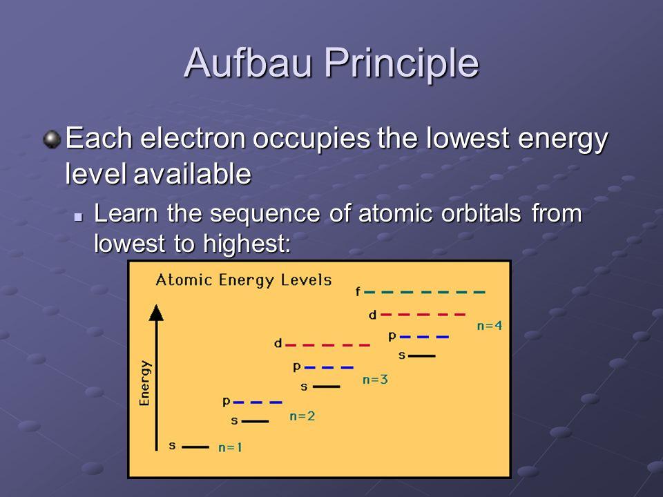 Aufbau Principle Each electron occupies the lowest energy level available.