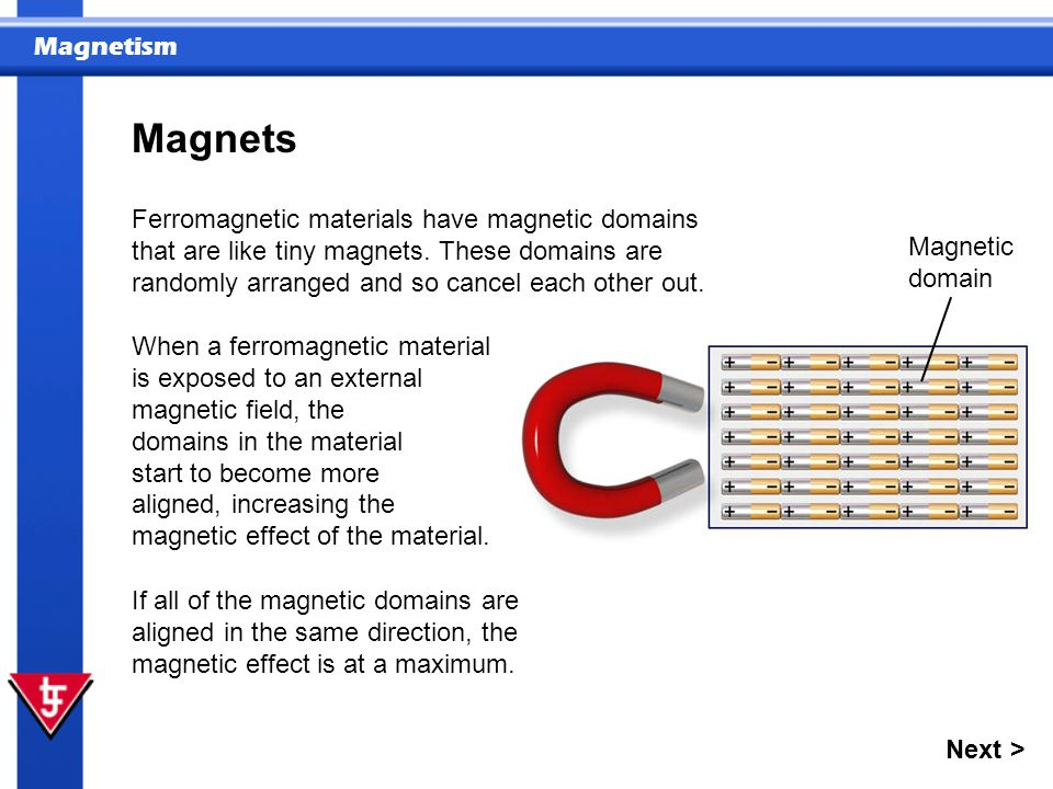 Magnets Ferromagnetic materials have magnetic domains that are like tiny magnets. These domains are randomly arranged and so cancel each other out.