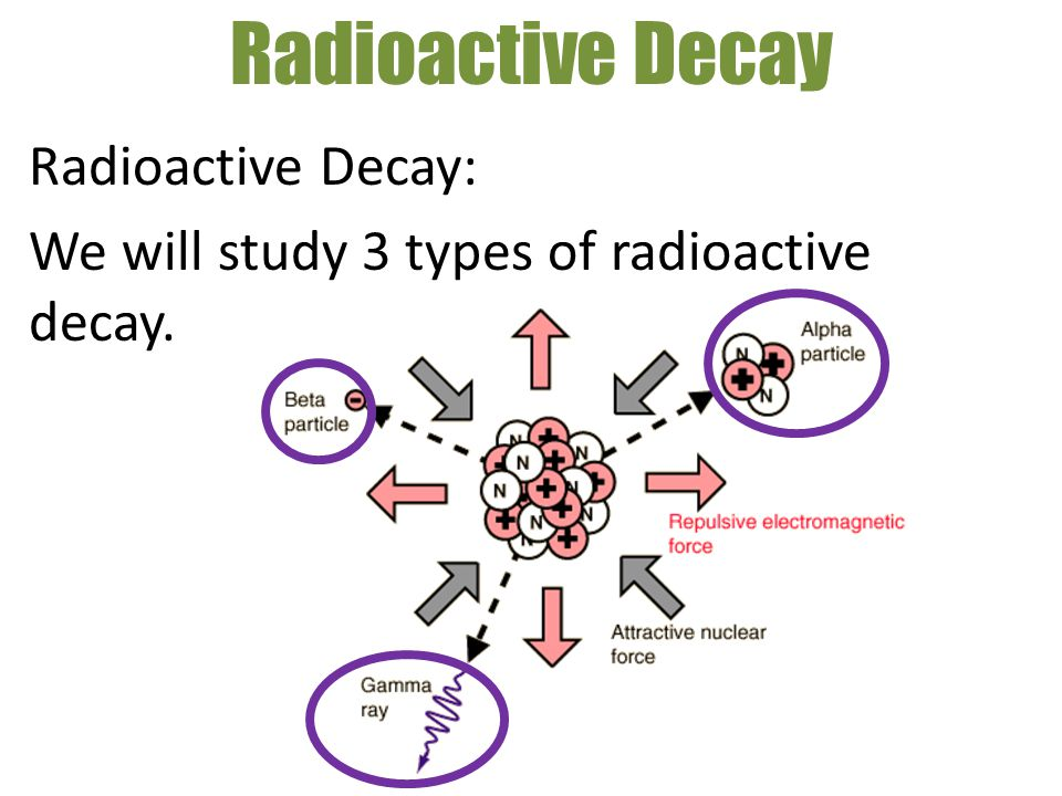Radioactive Decay Radioactive Decay: We will study 3 types of radioactive decay.