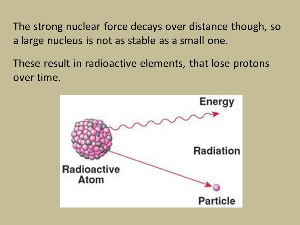 The strong nuclear force decays over distance though, so a large nucleus is not as stable as a small one.