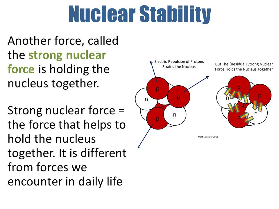 Nuclear Stability