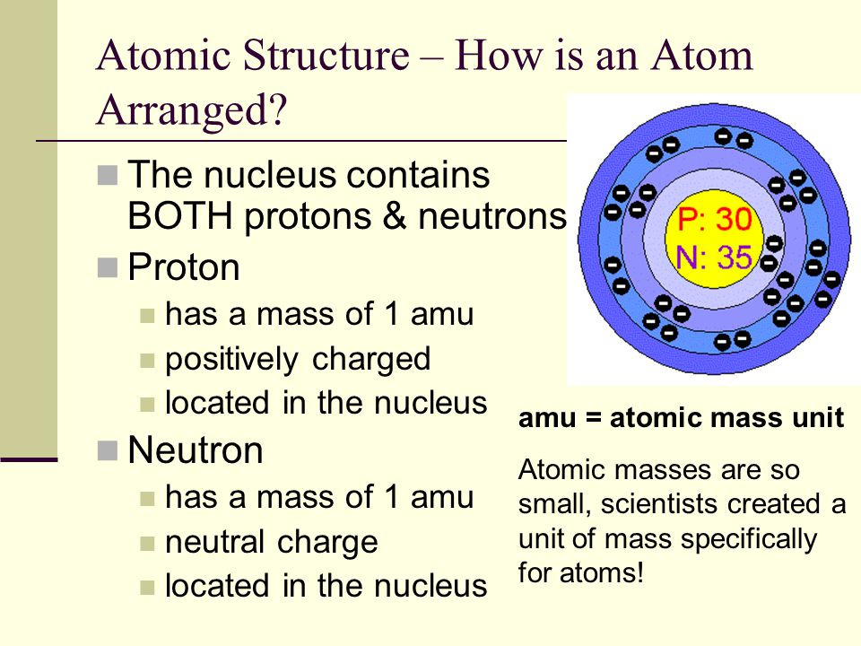 Atomic Structure – How is an Atom Arranged
