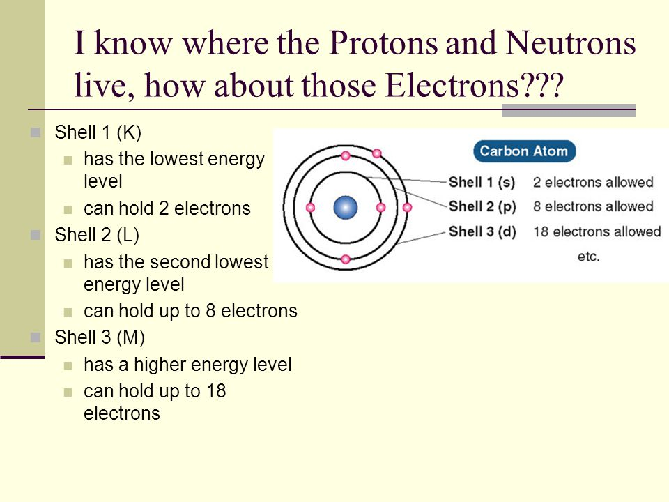 I know where the Protons and Neutrons live, how about those Electrons