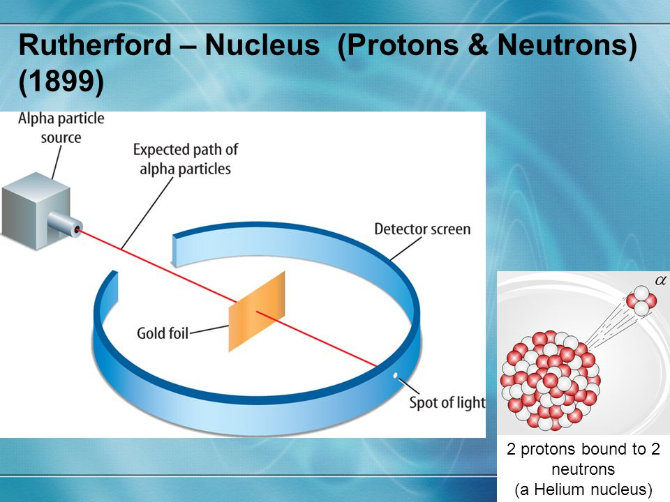 Rutherford – Nucleus (Protons & Neutrons) (1899)