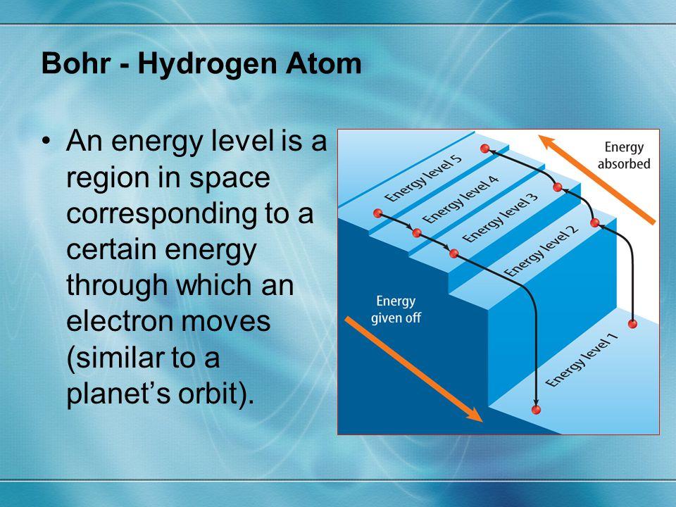 Bohr - Hydrogen Atom