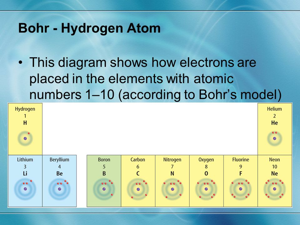 Bohr - Hydrogen Atom This diagram shows how electrons are placed in the elements with atomic numbers 1–10 (according to Bohr's model)