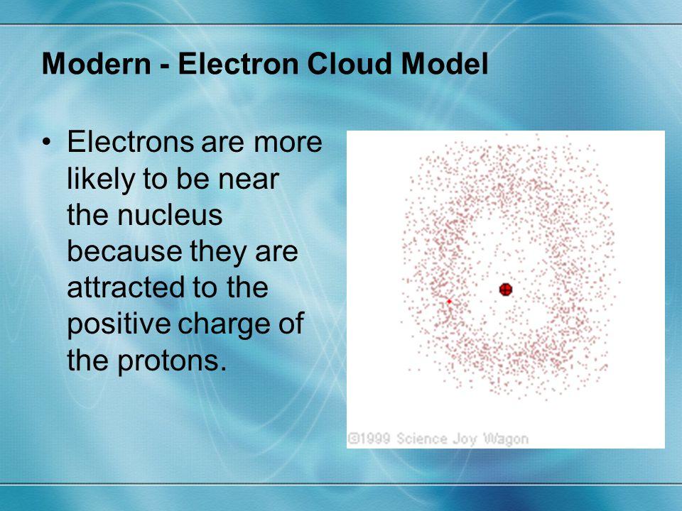 Modern - Electron Cloud Model