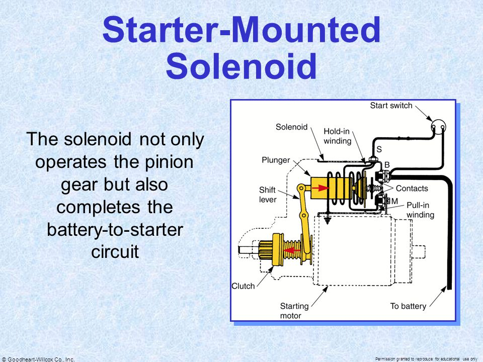 Starter-Mounted Solenoid