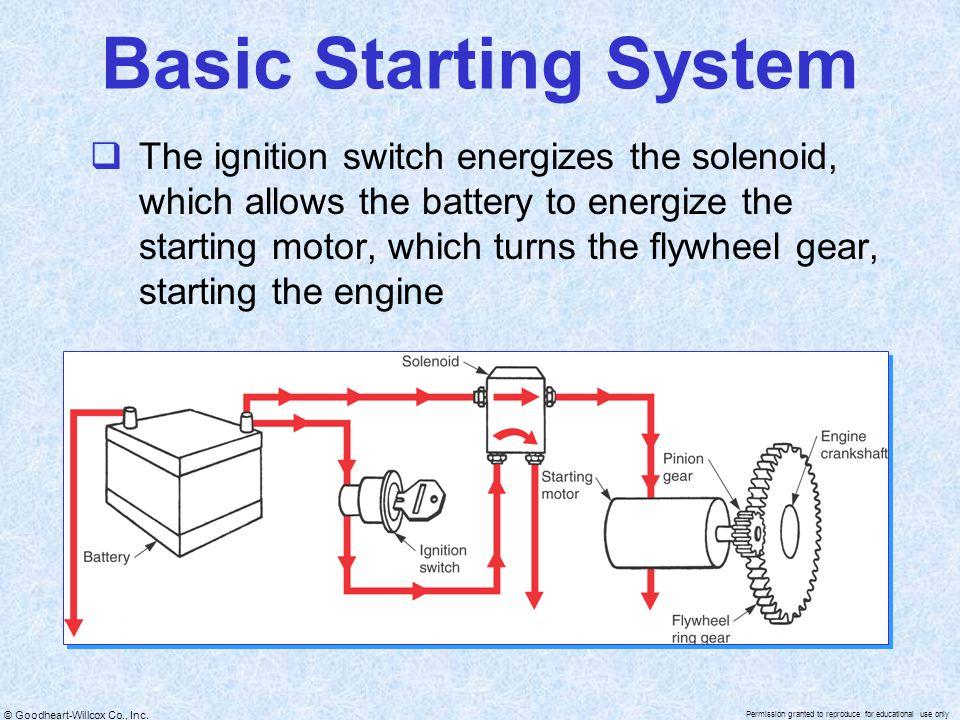 Basic Starting System