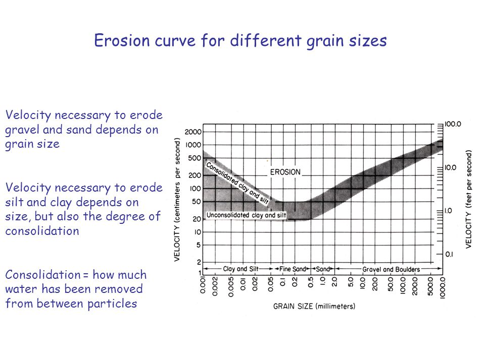 Erosion curve for different grain sizes
