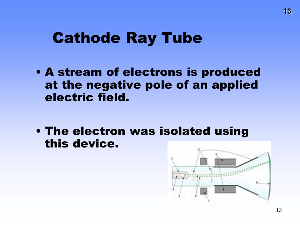 Cathode Ray Tube A stream of electrons is produced at the negative pole of an applied electric field.