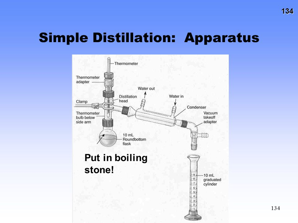 Simple Distillation: Apparatus