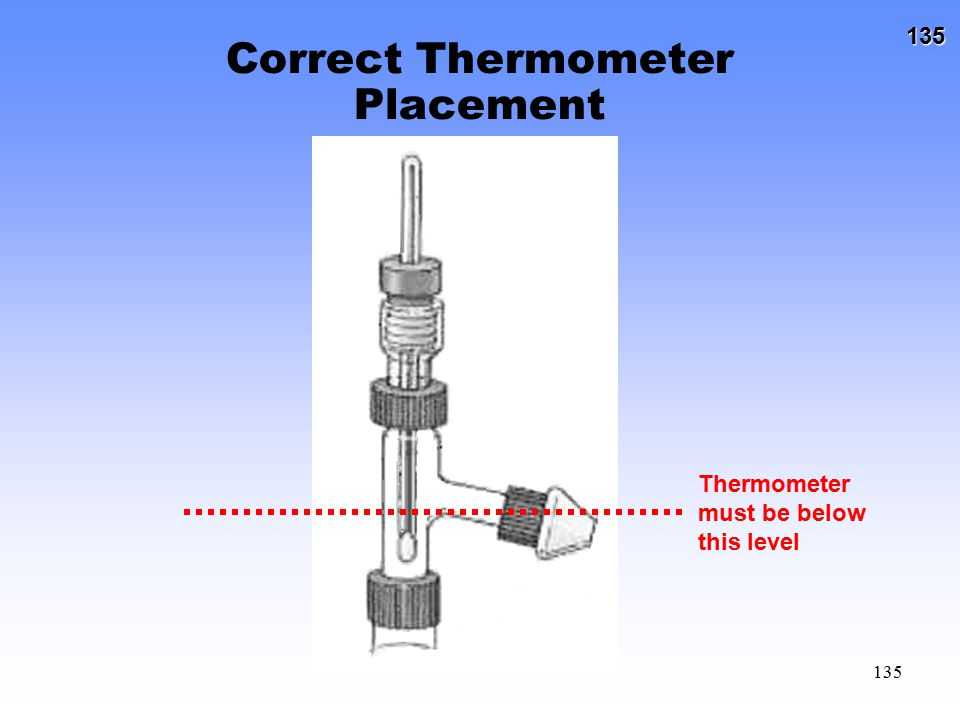 Correct Thermometer Placement