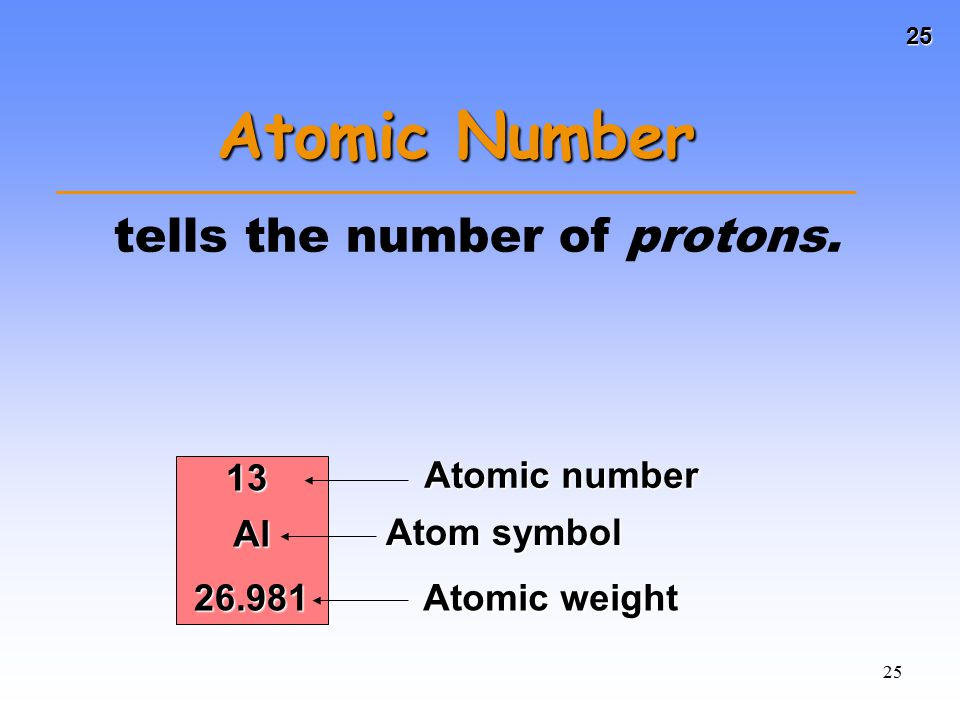 Atomic Number tells the number of protons. 13 Atomic number Al