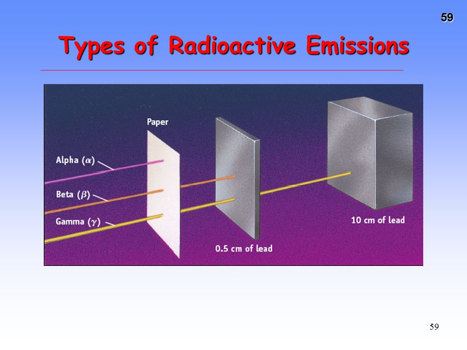 Types of Radioactive Emissions