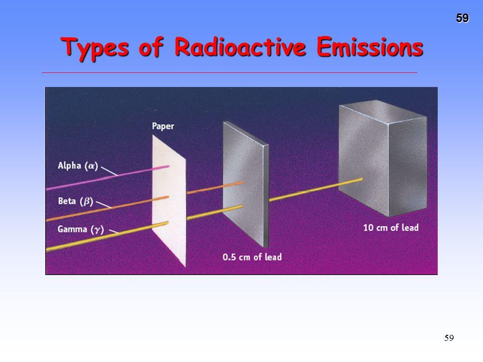 Types of Radioactive Emissions