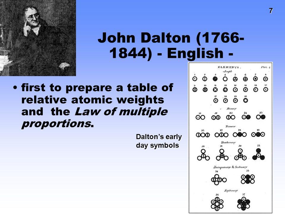 John Dalton (1766-1844) - English -