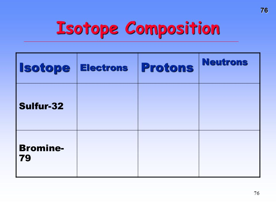 Isotope Composition Isotope Protons Neutrons Electrons Sulfur-32