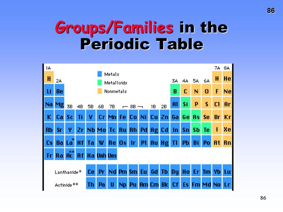 Groups/Families in the Periodic Table