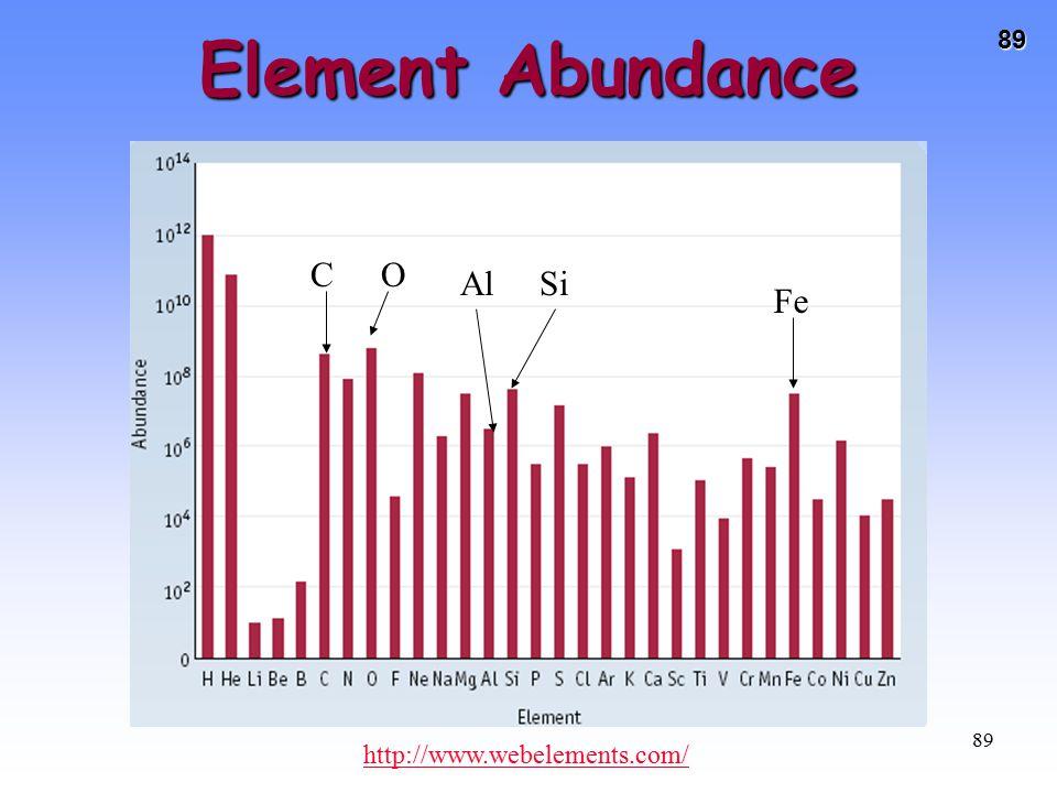 Element Abundance C O Al Si Fe http://www.webelements.com/