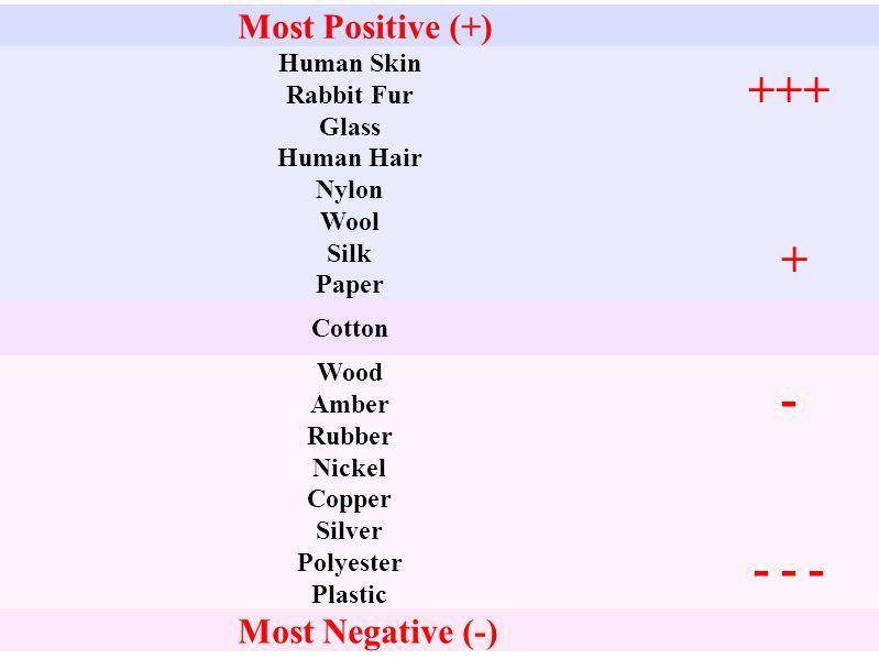 +++ + - - - - Most Positive (+) Most Negative (-) Human Skin