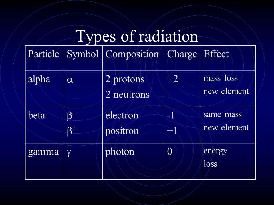 Types of radiation Particle Symbol Composition Charge Effect alpha a