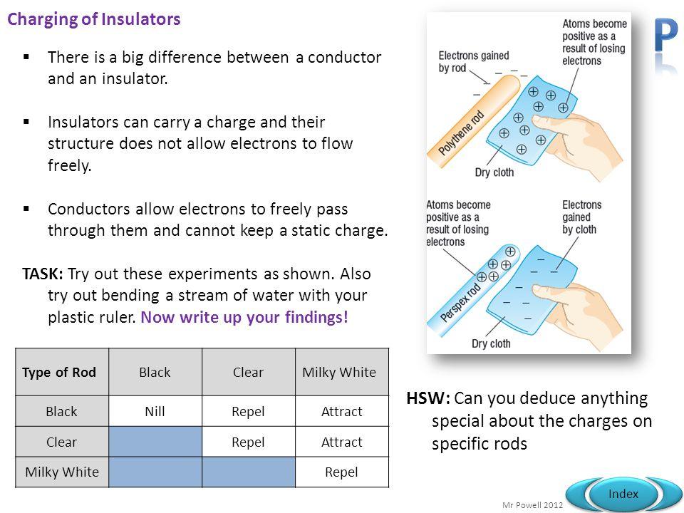 Charging of Insulators