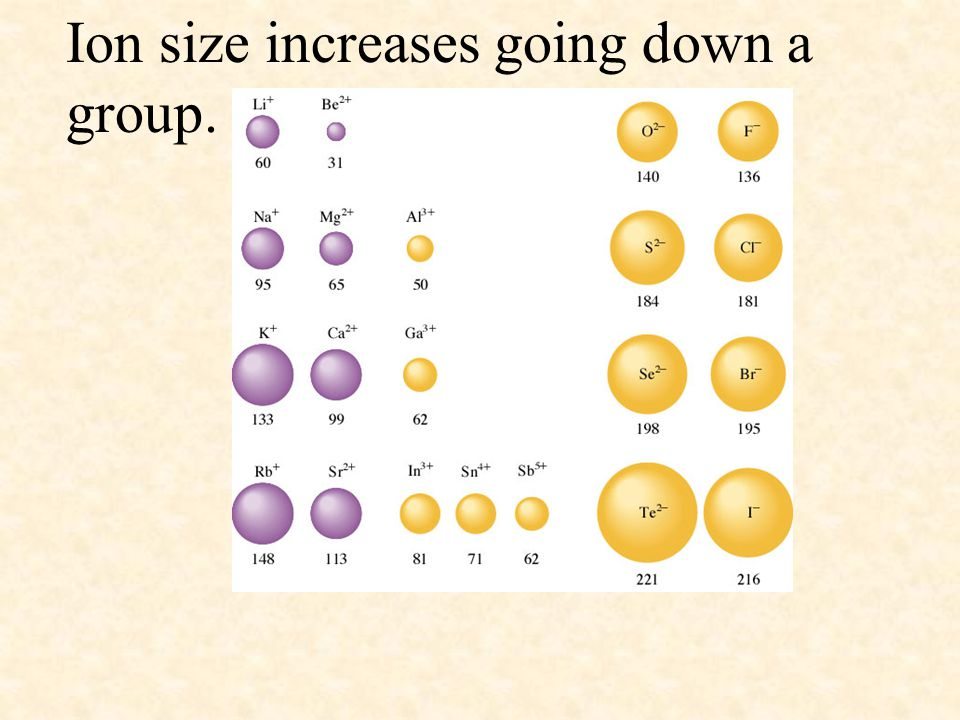 Ion size increases going down a group.