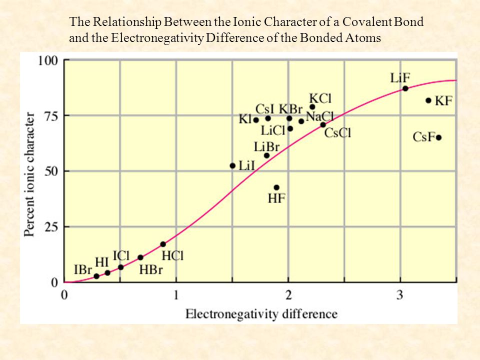 The Relationship Between the Ionic Character of a Covalent Bond