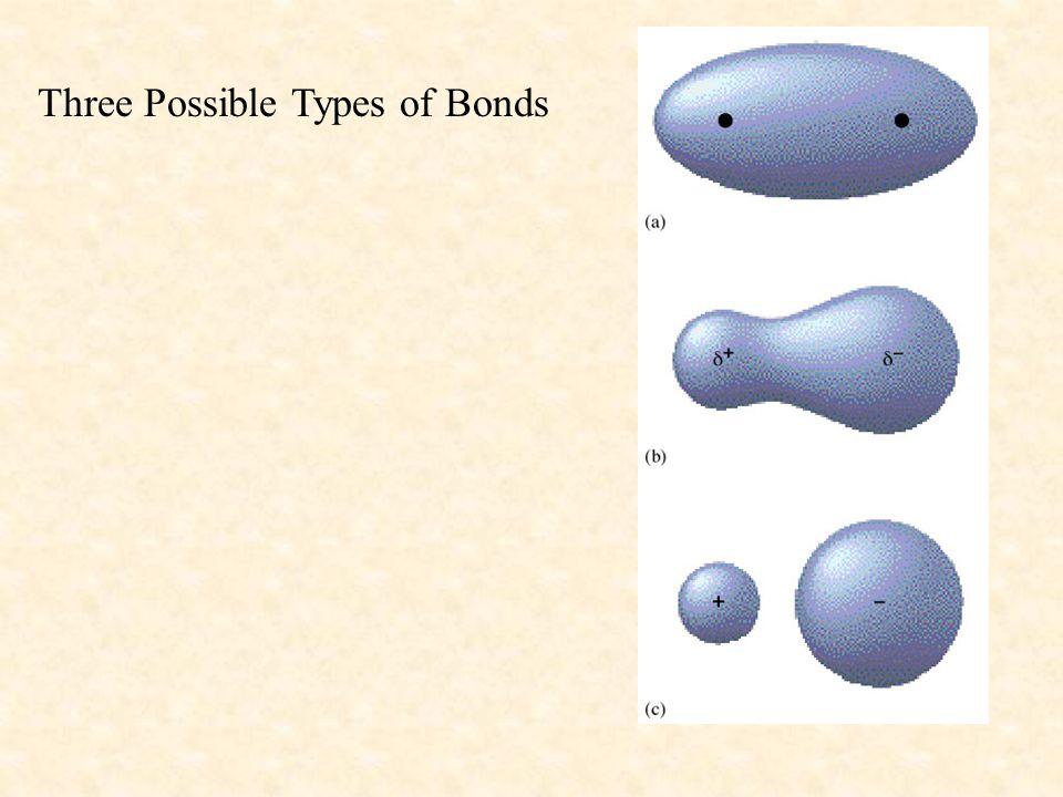 Three Possible Types of Bonds