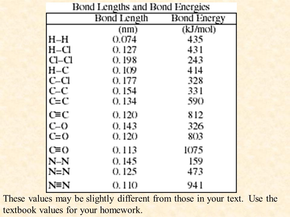 These values may be slightly different from those in your text