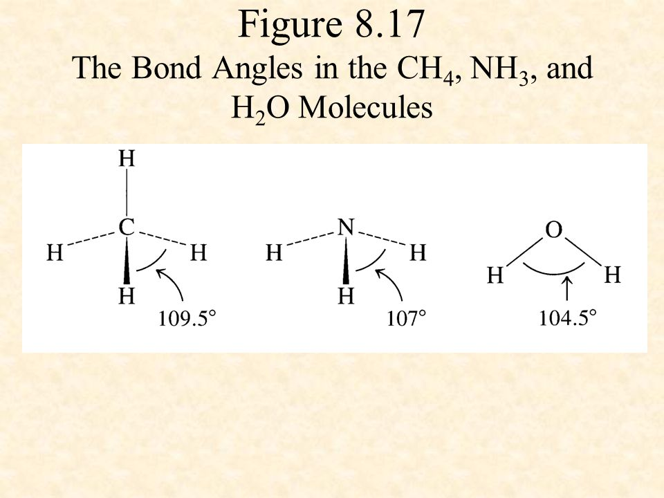 Figure 8.17 The Bond Angles in the CH4, NH3, and H2O Molecules