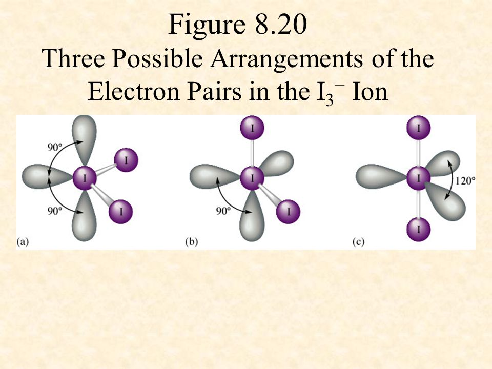 Figure 8.20 Three Possible Arrangements of the Electron Pairs in the I3− Ion