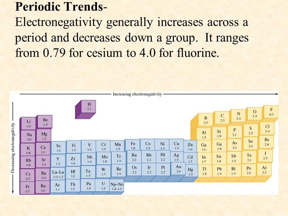 Periodic Trends- Electronegativity generally increases across a period and decreases down a group.