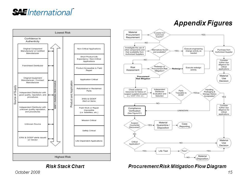 Appendix Figures Risk Stack Chart