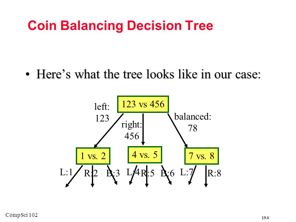 Coin Balancing Decision Tree