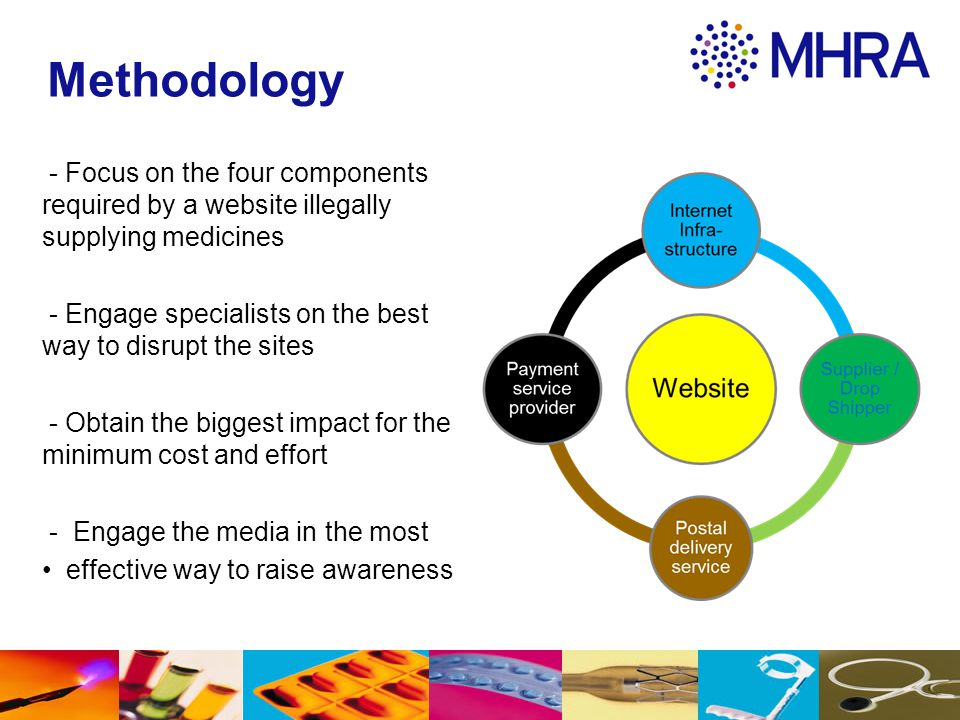 Methodology - Focus on the four components required by a website illegally supplying medicines.
