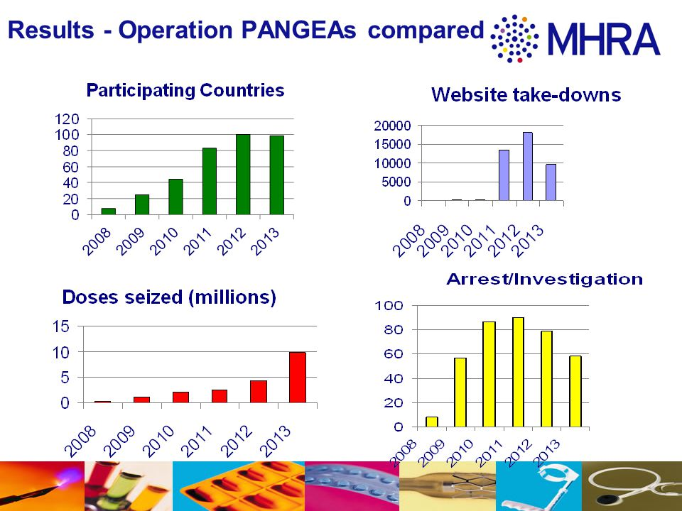 Results - Operation PANGEAs compared
