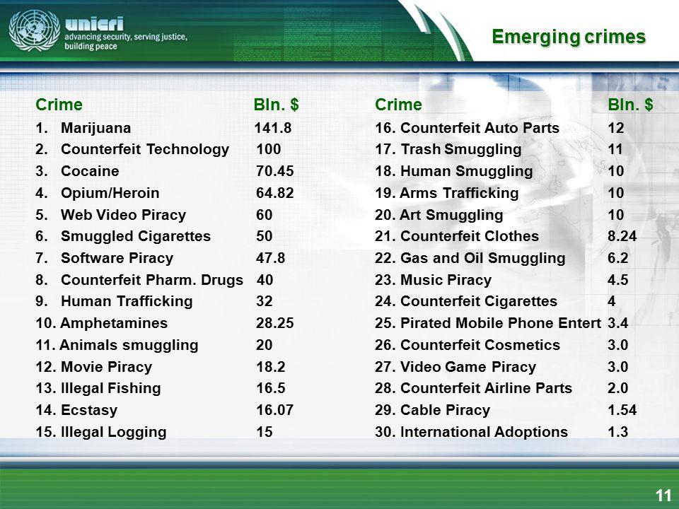 Emerging crimes Crime Bln. $ Crime Bln. $ 11 1. Marijuana 141.8