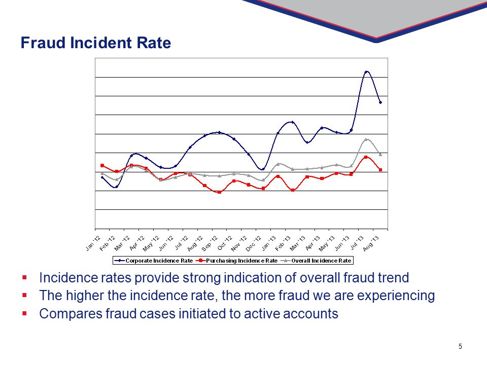 Fraud Incident Rate Incidence rates provide strong indication of overall fraud trend.